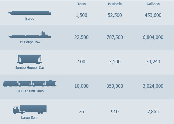 Comparison table of transportation using barges, trains, or trucks