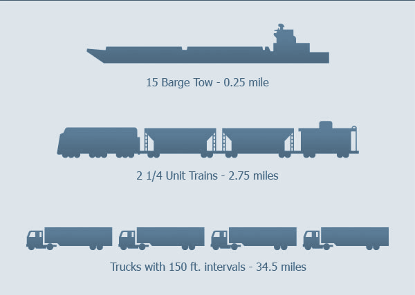 Size comparison of barges, trains, and trucks